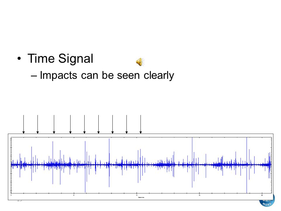 Time Signal Time Signal Impacts can be seen clearly