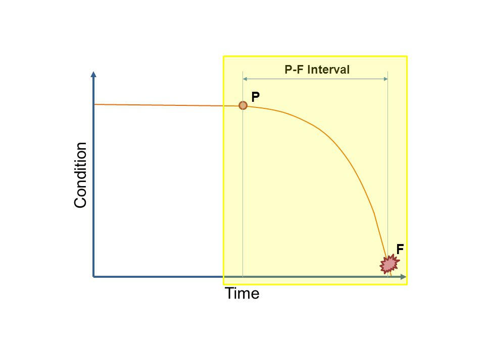 P-F Interval P Condition F Time