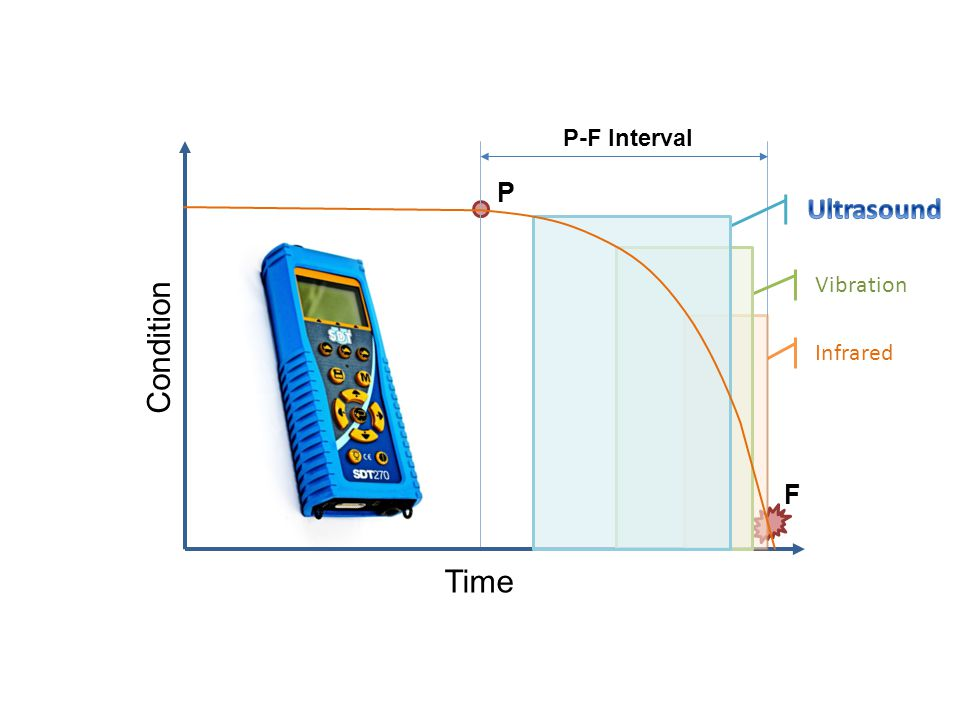 P-F Interval P Ultrasound Vibration Condition Infrared F Time