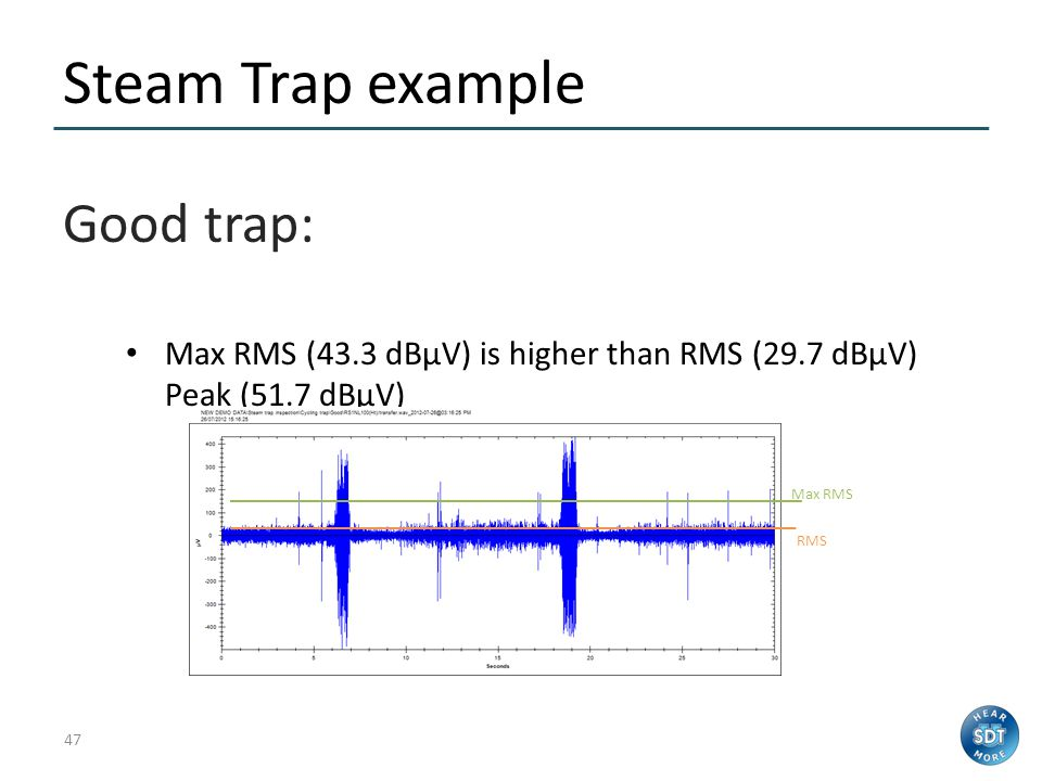 Steam Trap example Good trap: