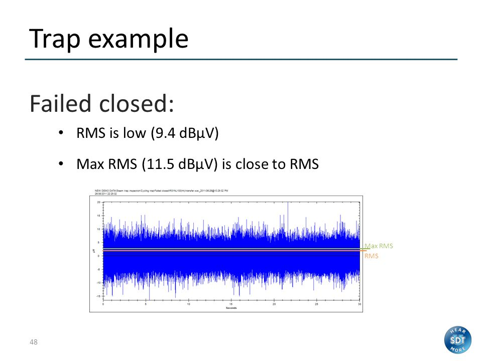 Trap example Failed closed: RMS is low (9.4 dBµV)