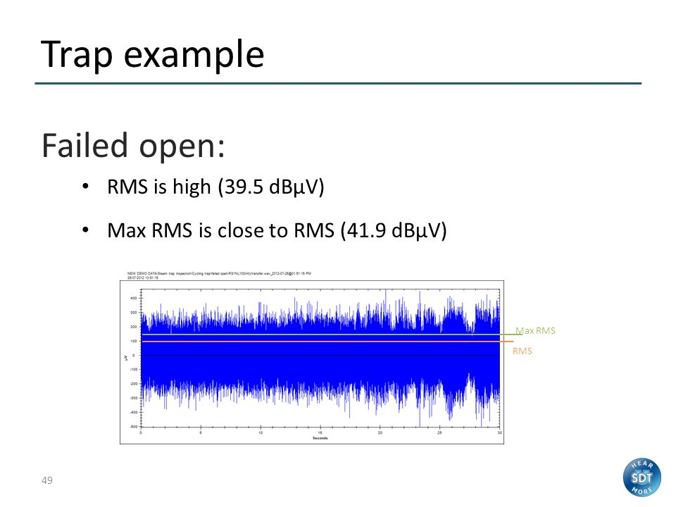 Trap example Failed open: RMS is high (39.5 dBµV)