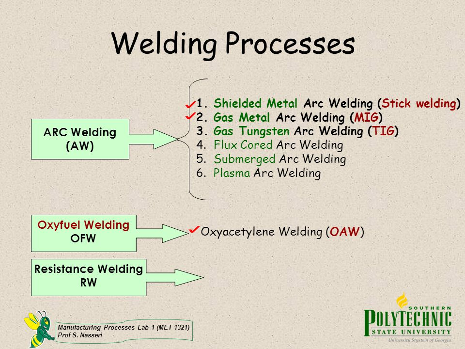 Welding Processes Shielded Metal Arc Welding (Stick welding)