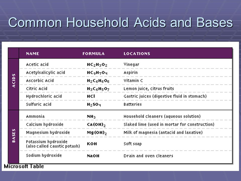 Common Household Acids and Bases