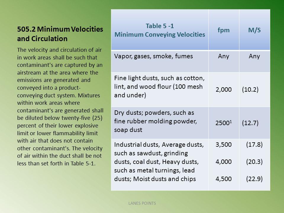 505.2 Minimum Velocities and Circulation