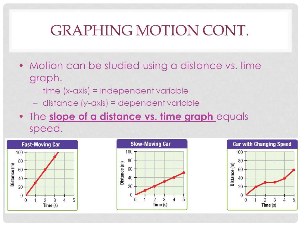 Graphing Motion Cont. Motion can be studied using a distance vs. time graph. time (x-axis) = independent variable.
