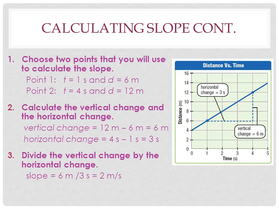 Calculating Slope Cont.