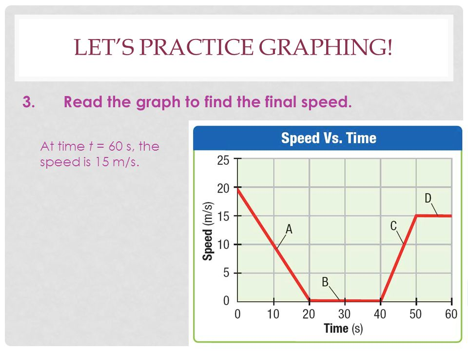Let's practice graphing!