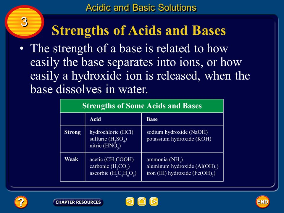 Strengths of Acids and Bases