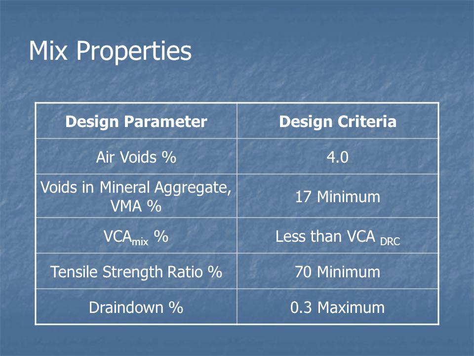 Mix Properties Design Parameter Design Criteria Air Voids % 4.0