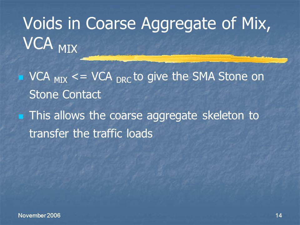 Voids in Coarse Aggregate of Mix, VCA MIX