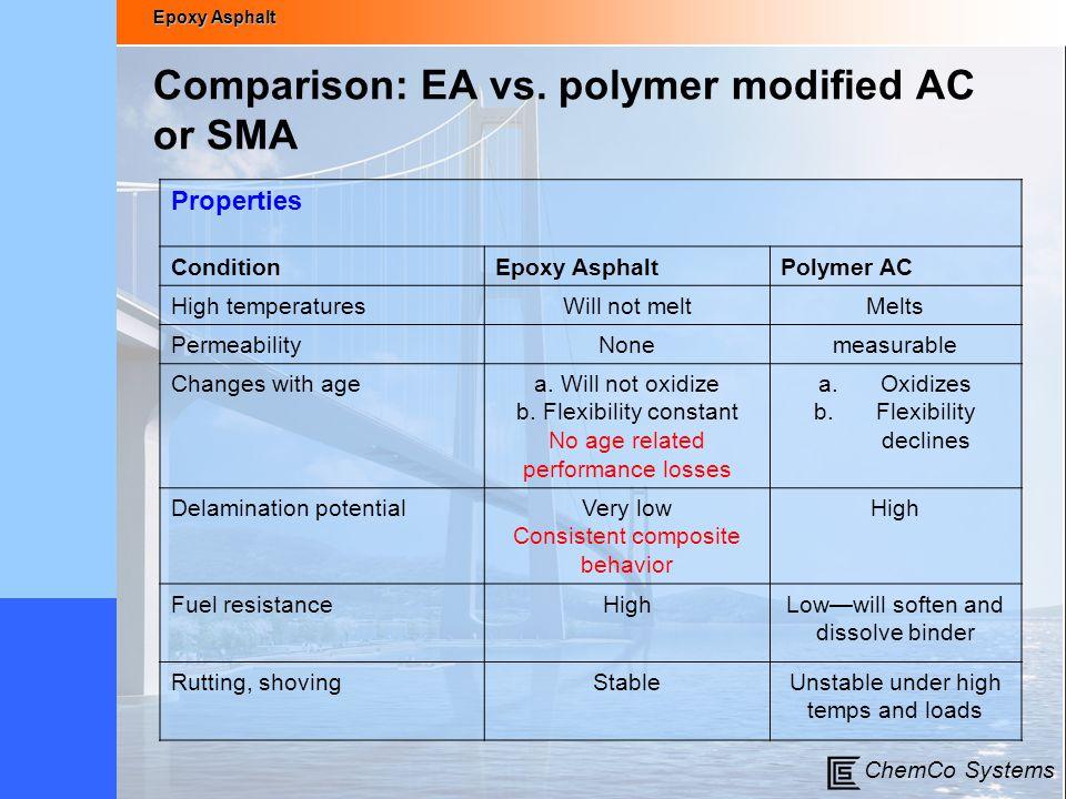 Comparison: EA vs. polymer modified AC or SMA