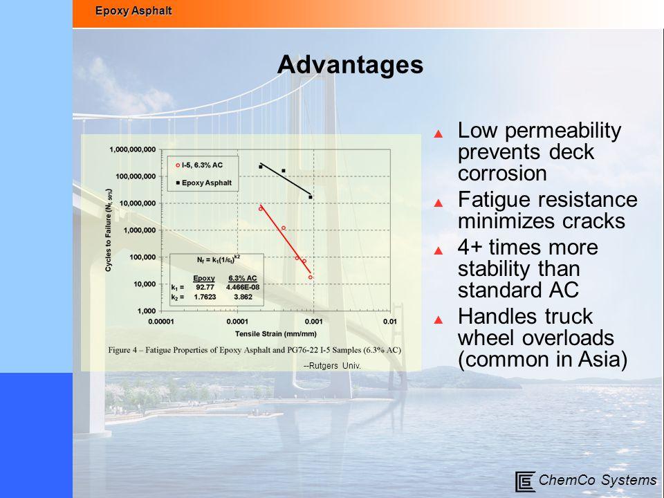 Advantages Low permeability prevents deck corrosion