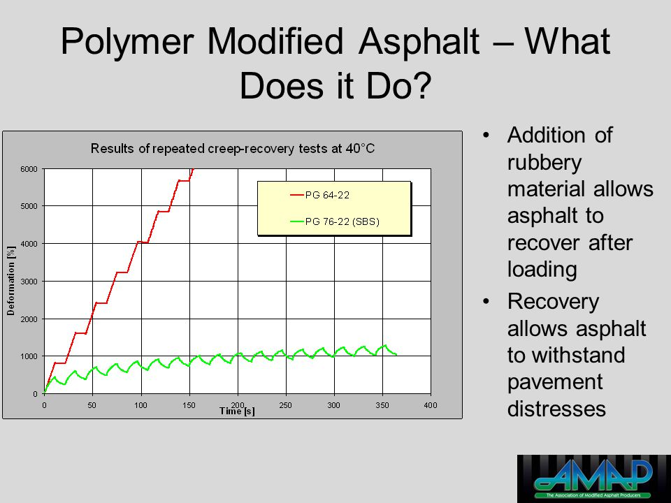 Polymer Modified Asphalt – What Does it Do