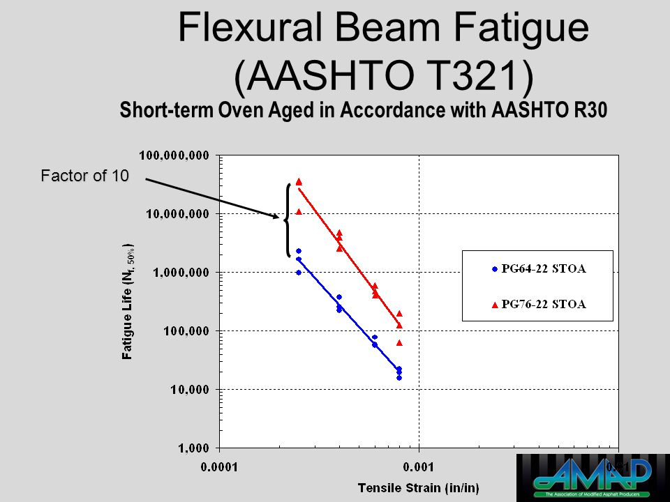 Flexural Beam Fatigue (AASHTO T321)