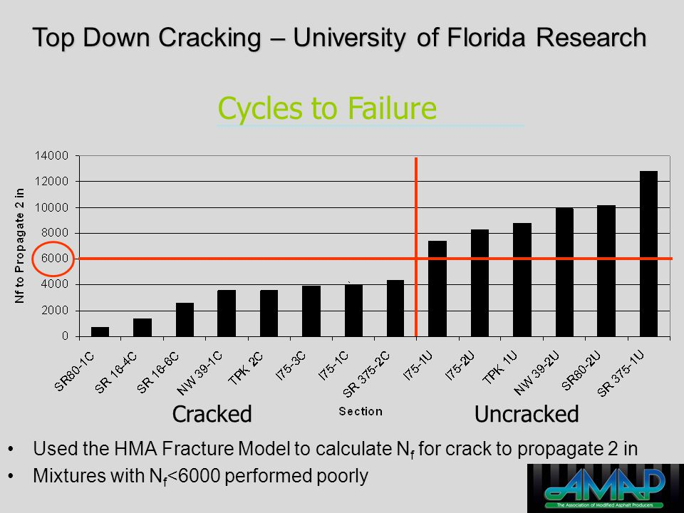Top Down Cracking – University of Florida Research