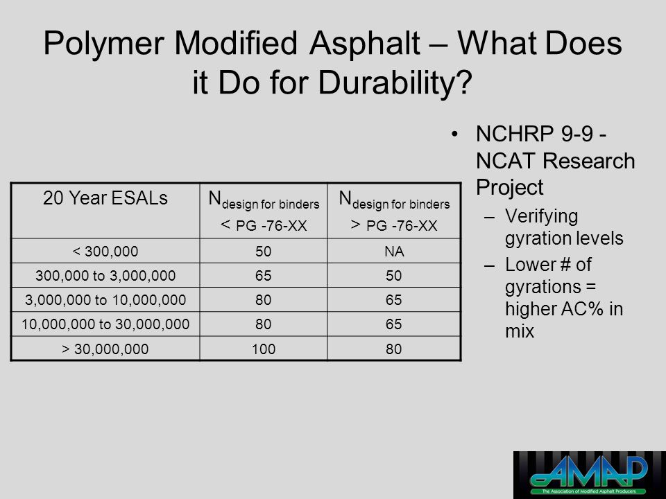 Polymer Modified Asphalt – What Does it Do for Durability