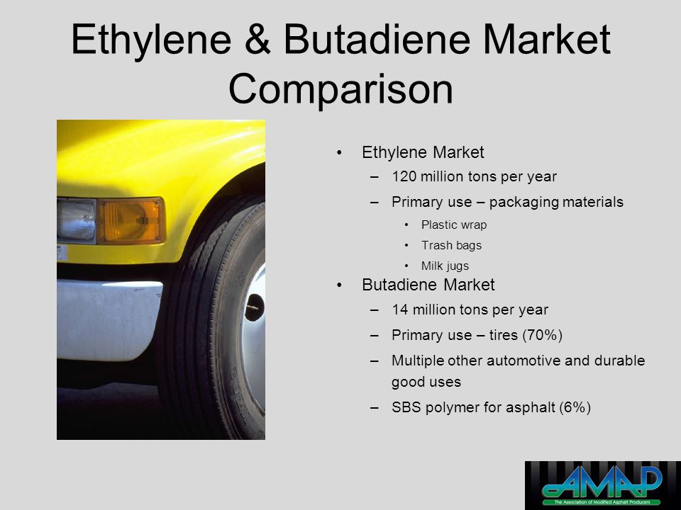 Ethylene & Butadiene Market Comparison