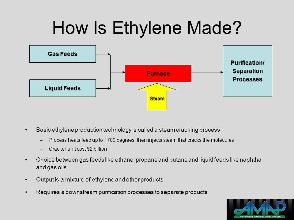 How Is Ethylene Made Gas Feeds Purification/ Separation Processes