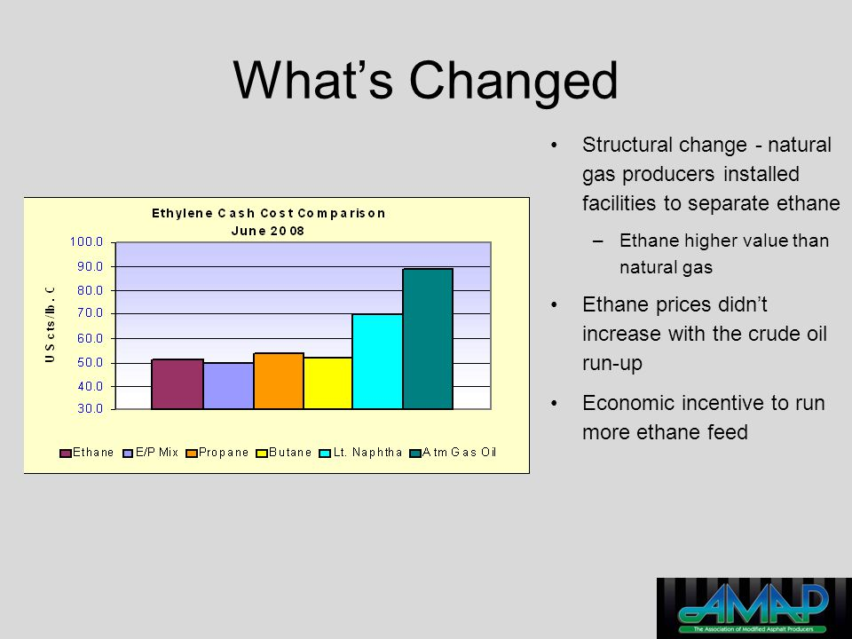 What's Changed Structural change - natural gas producers installed facilities to separate ethane. Ethane higher value than natural gas.