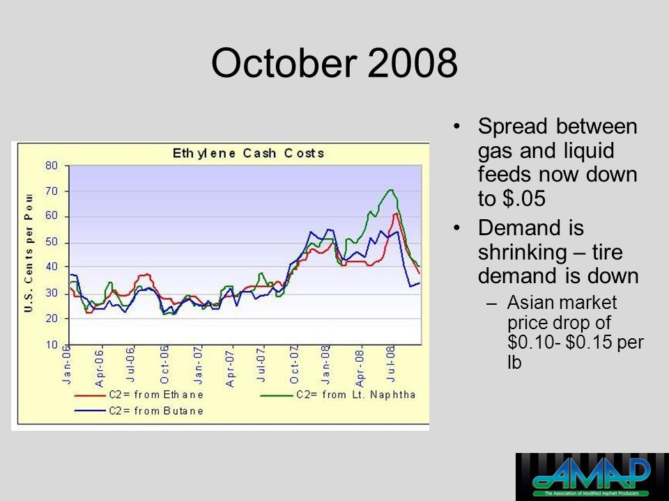 October 2008 Spread between gas and liquid feeds now down to $.05