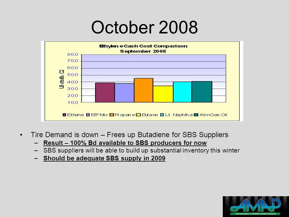 October 2008 Tire Demand is down – Frees up Butadiene for SBS Suppliers. Result – 100% Bd available to SBS producers for now.