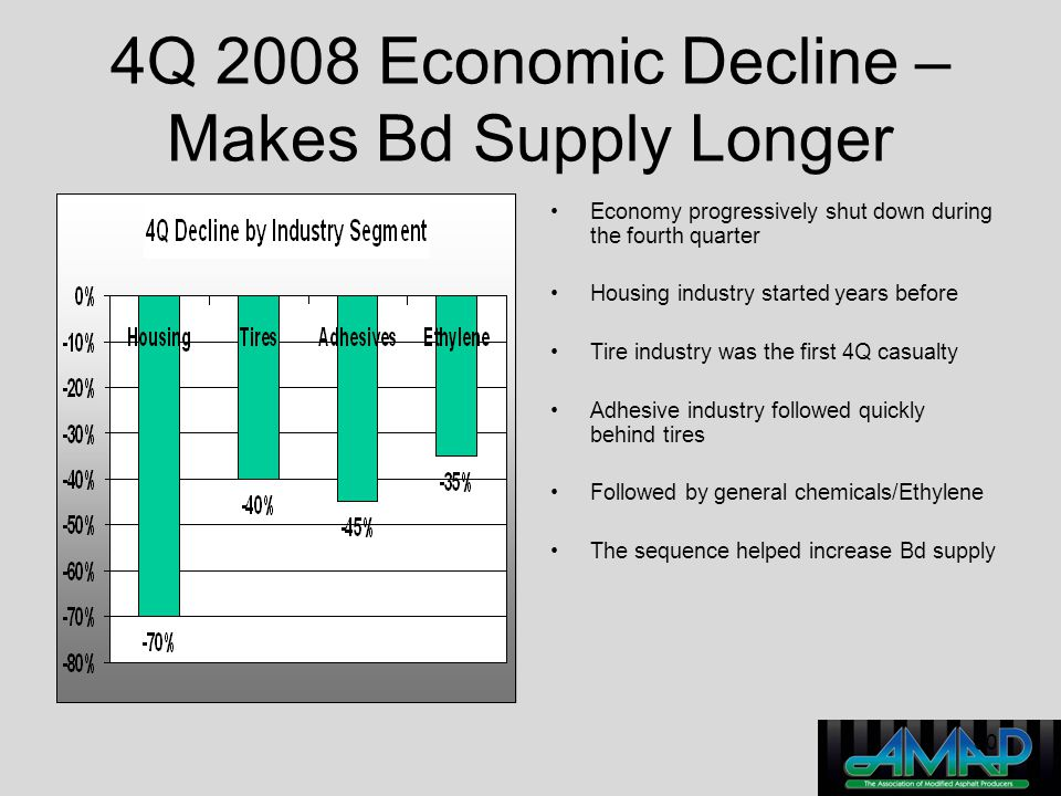 4Q 2008 Economic Decline – Makes Bd Supply Longer