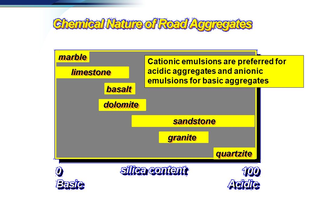 Cationic emulsions are preferred for acidic aggregates and anionic emulsions for basic aggregates
