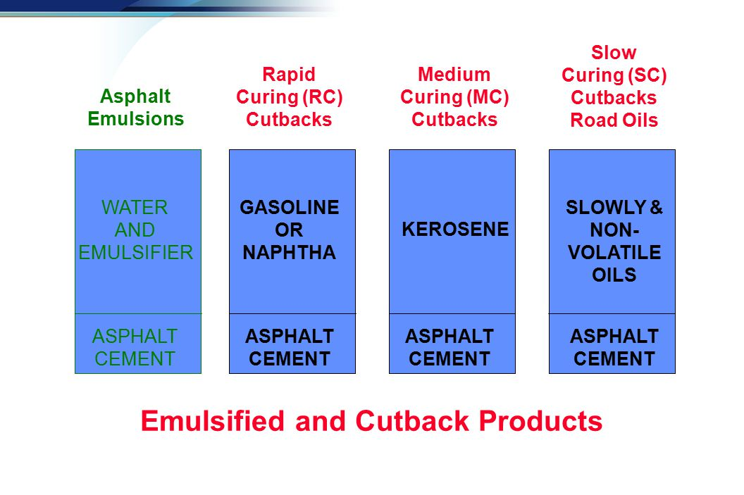 Emulsified and Cutback Products