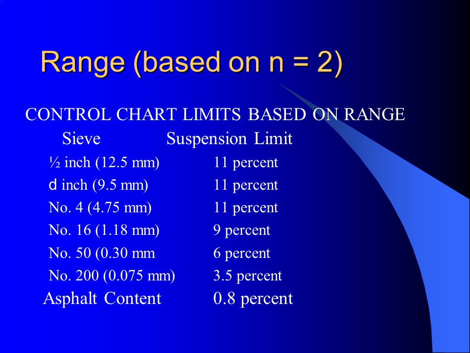 Range (based on n = 2) CONTROL CHART LIMITS BASED ON RANGE
