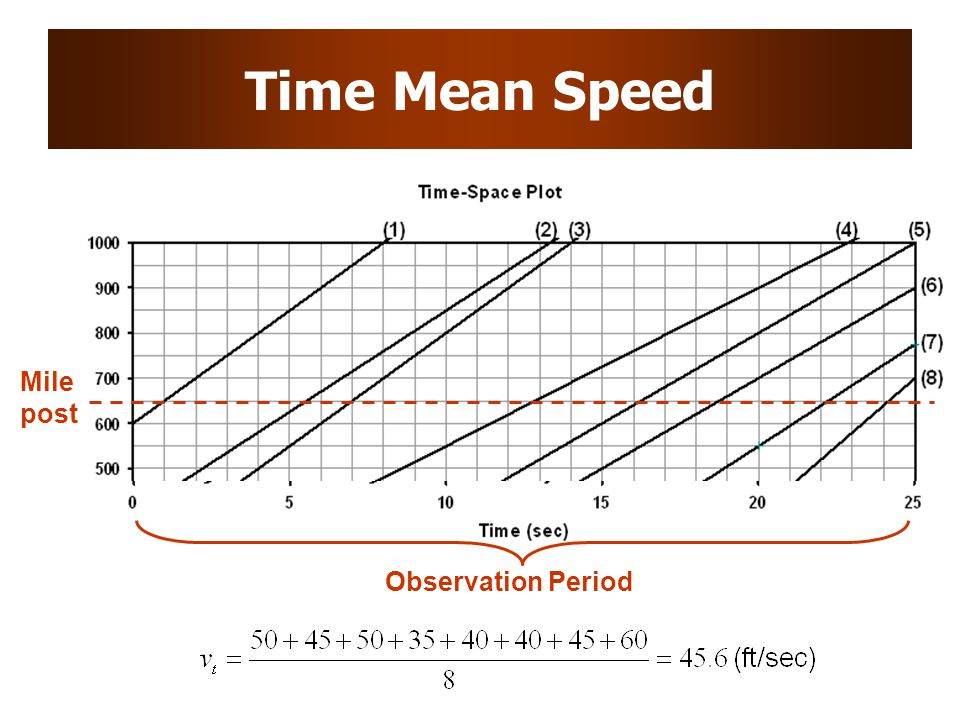 Time Mean Speed Mile post Observation Period