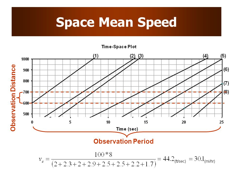 Space Mean Speed Observation Distance Observation Period