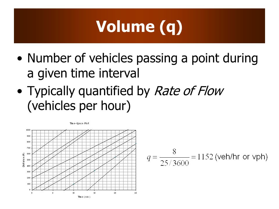 Volume (q) Number of vehicles passing a point during a given time interval.
