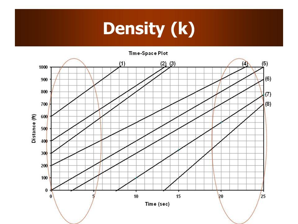 Density (k)