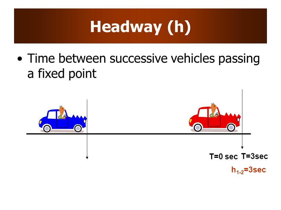 Headway (h) Time between successive vehicles passing a fixed point