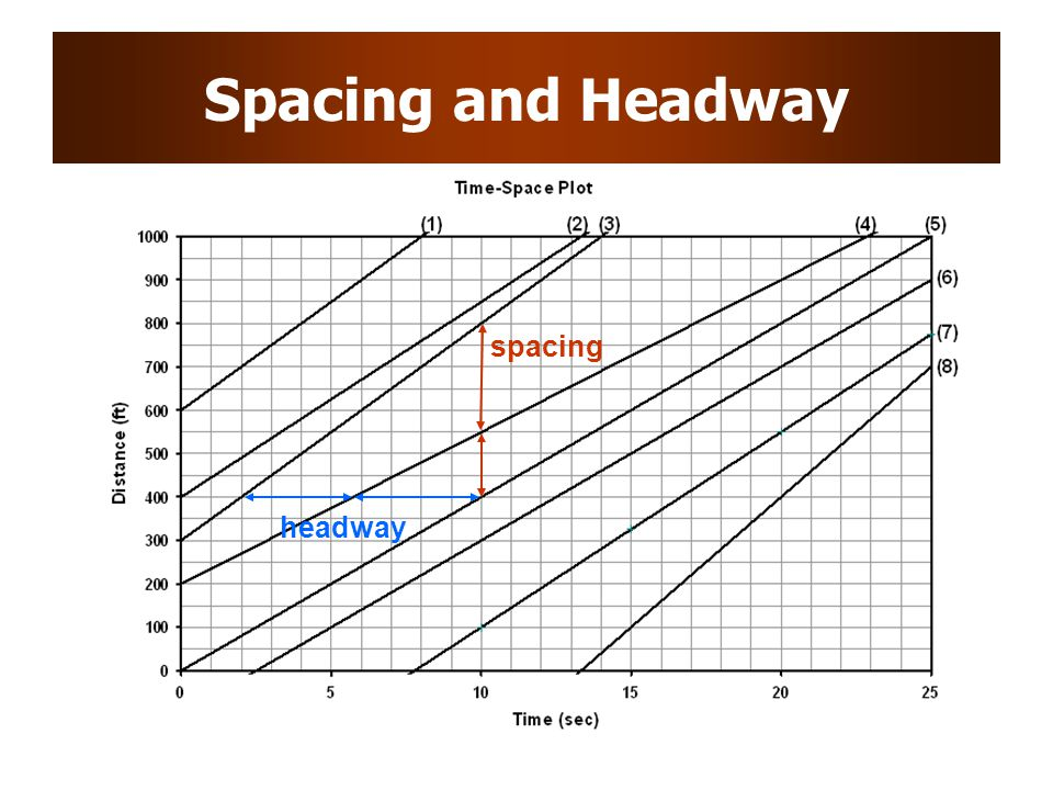 Spacing and Headway spacing headway