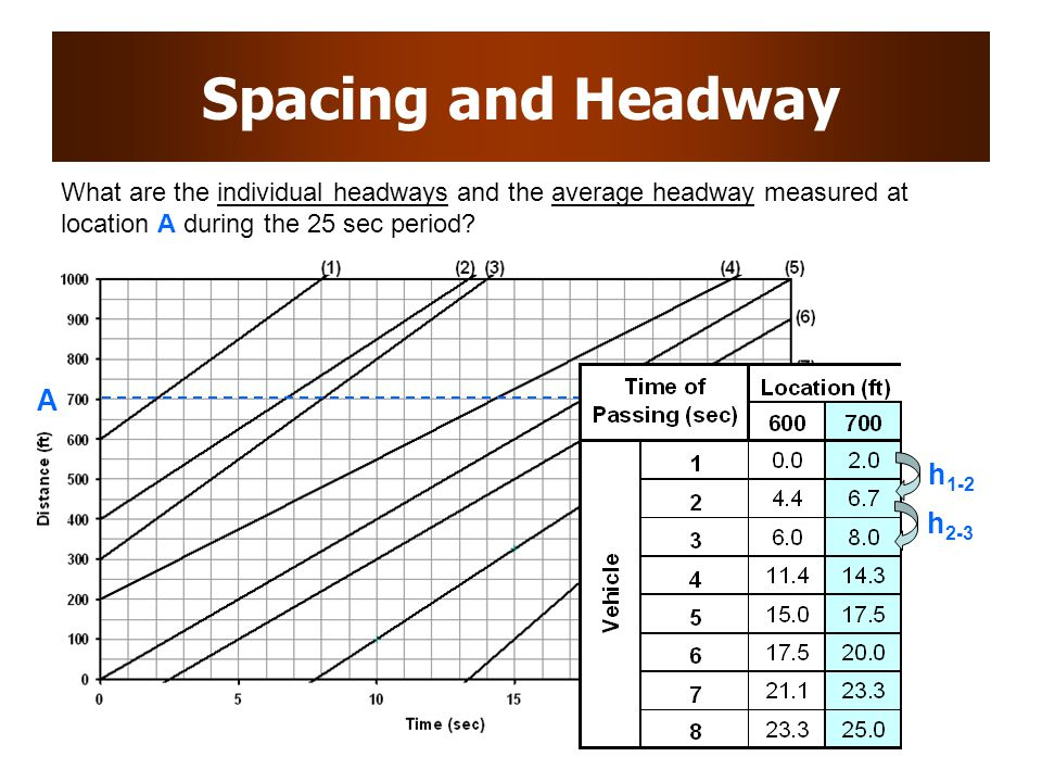 Spacing and Headway A h1-2 h2-3