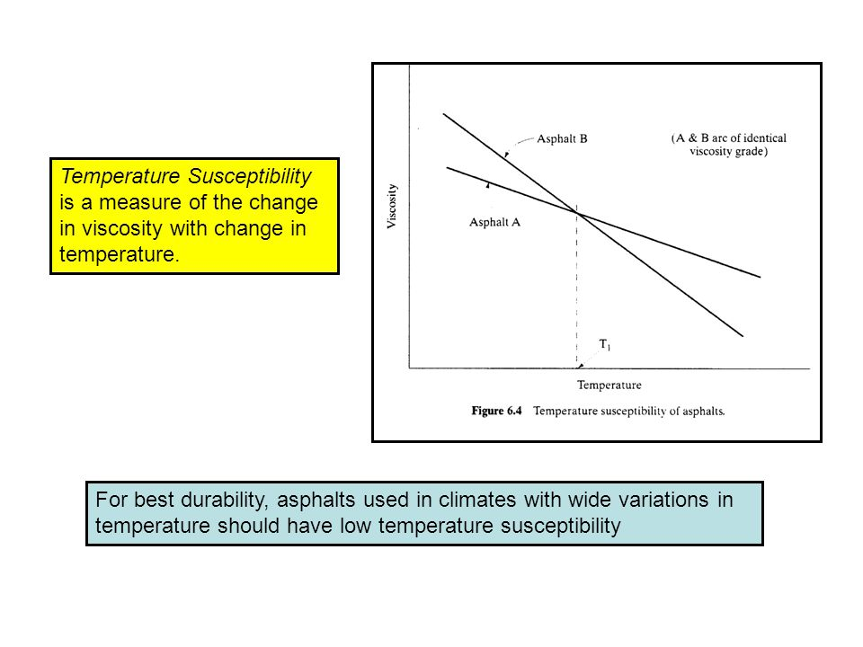 Temperature Susceptibility is a measure of the change in viscosity with change in temperature.