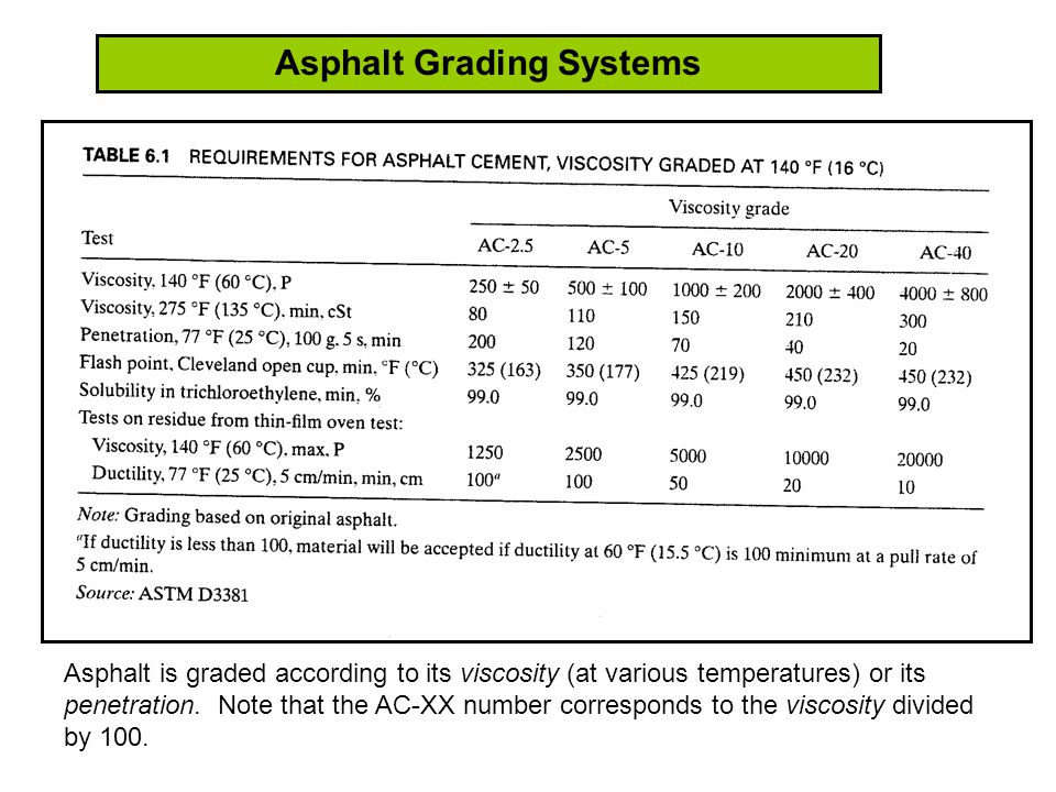 Asphalt Grading Systems