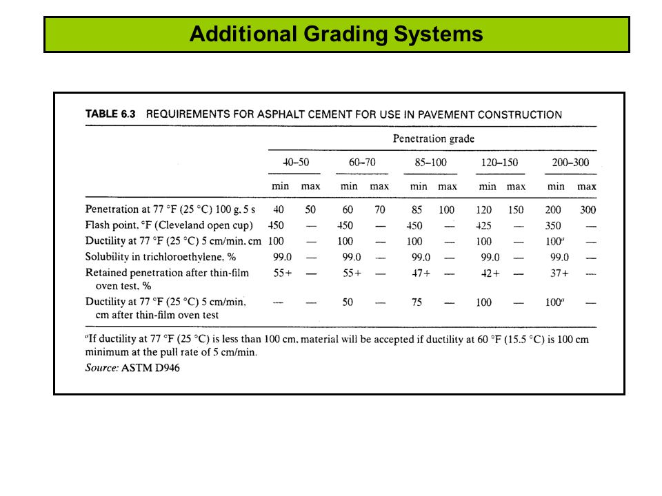 Additional Grading Systems