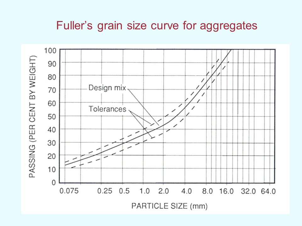 Fuller's grain size curve for aggregates