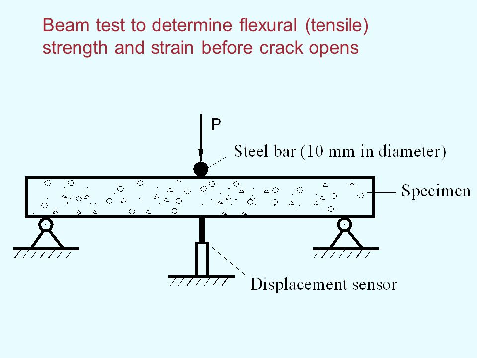 Beam test to determine flexural (tensile) strength and strain before crack opens