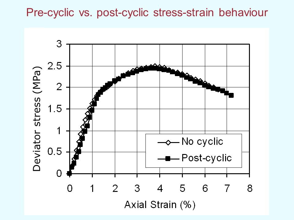 Pre-cyclic vs. post-cyclic stress-strain behaviour