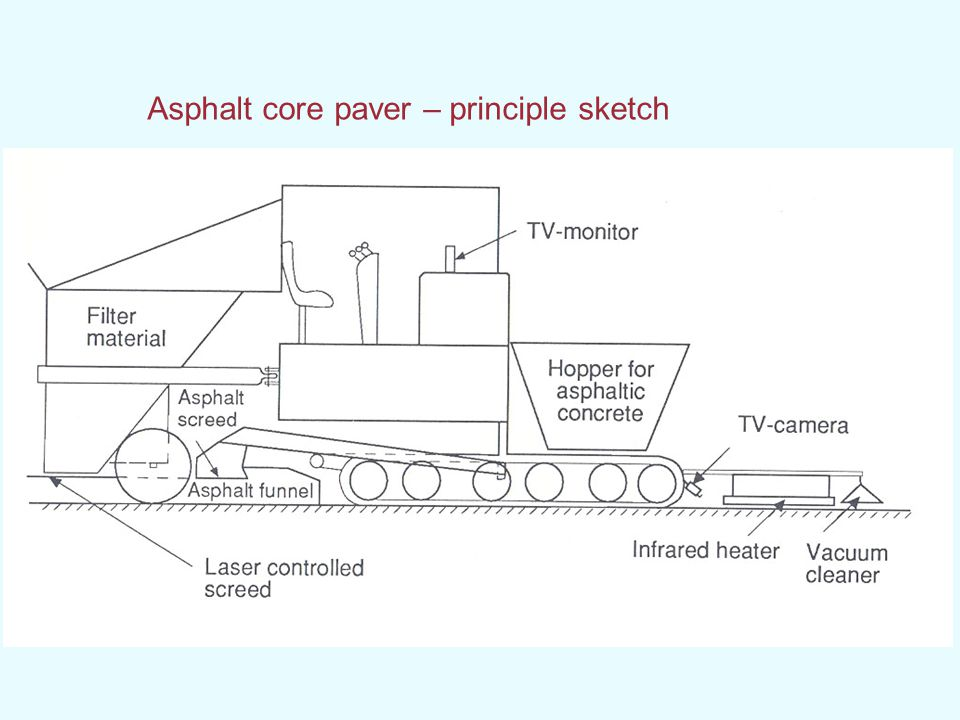 Asphalt core paver – principle sketch