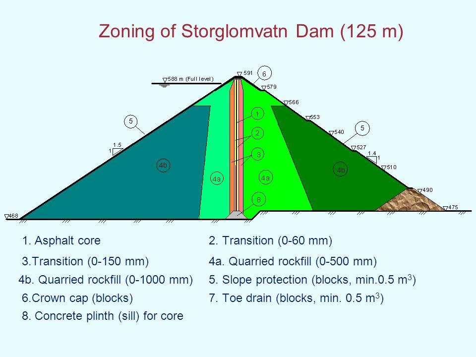 Zoning of Storglomvatn Dam (125 m)
