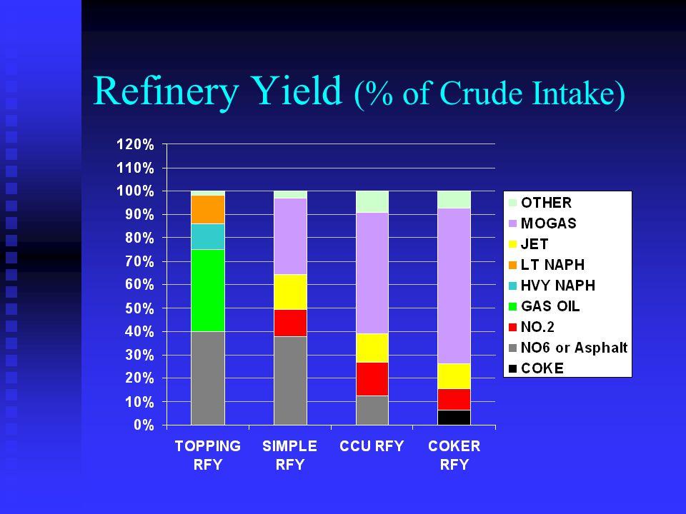 Refinery Yield (% of Crude Intake)