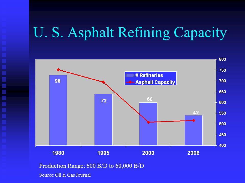 U. S. Asphalt Refining Capacity