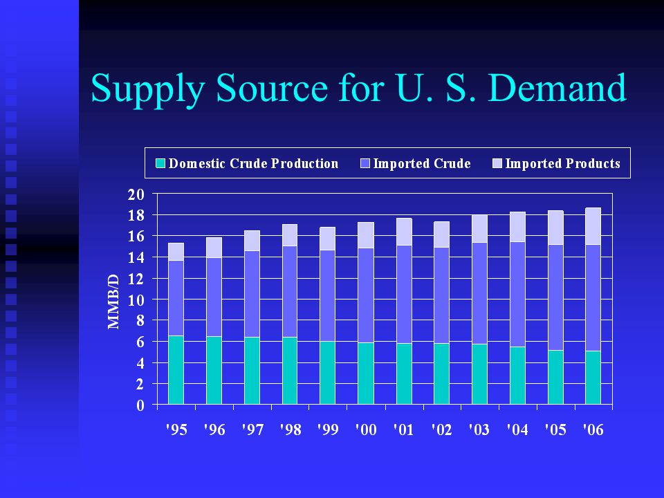 Supply Source for U. S. Demand