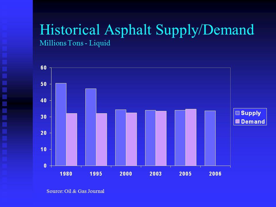 Historical Asphalt Supply/Demand Millions Tons - Liquid
