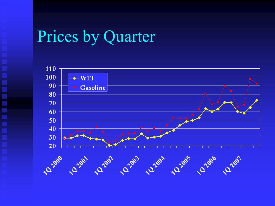 Prices by Quarter WTI Spot price at cushing. Unleaded Chicago Pipe price.